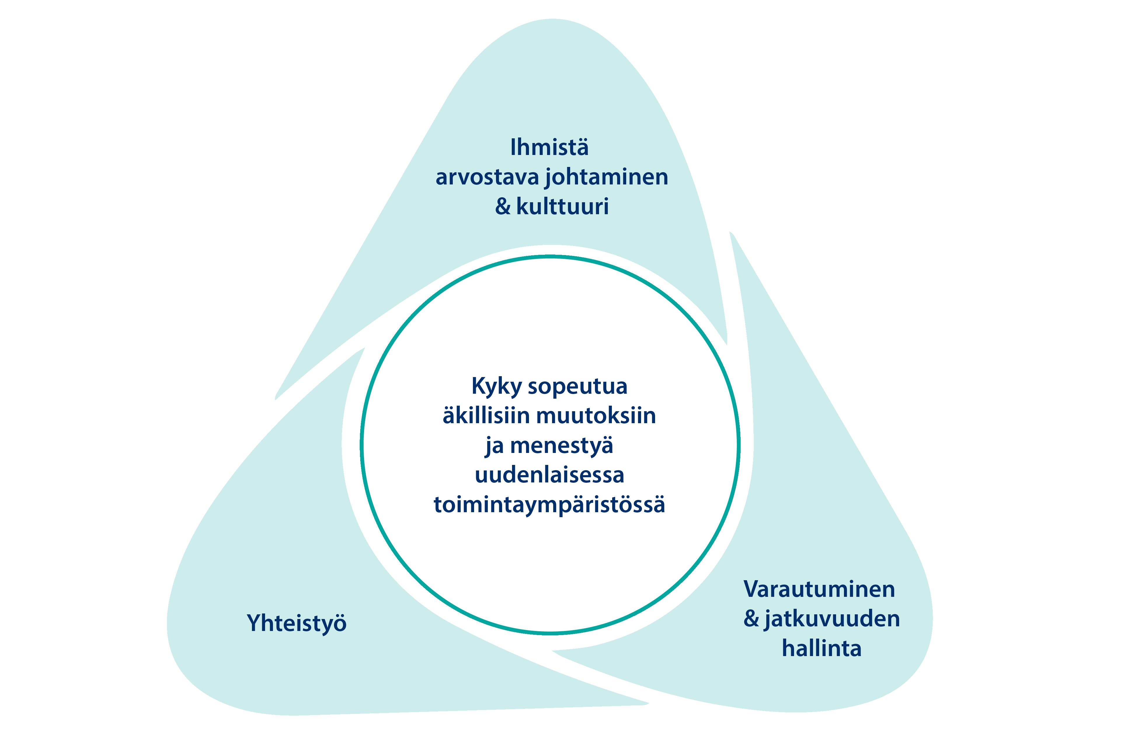 Kolmiokuva muutosvalmiudesta eli organisaatioresilienssistä. Organisaation resilienssin vahvistamiseen tarvitaan:  Ihmistä arvostavaa johtamista ja kulttuuria, Yhteistyötä sekä Varautumista ja jatkuvuudenhallintaa.